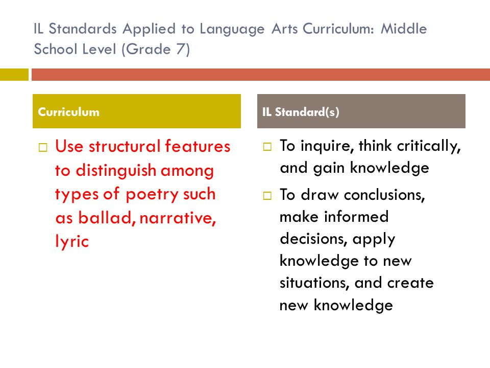 IL Standards Applied to Language Arts Curriculum: Middle School Level (Grade 7)  Use structural features to distinguish among types of poetry such as