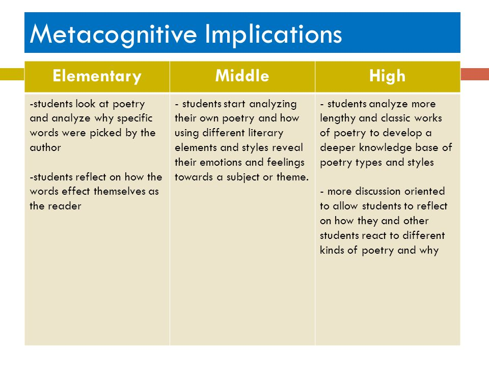 Metacognitive Implications ElementaryMiddleHigh -students look at poetry and analyze why specific words were picked by the author -students reflect on