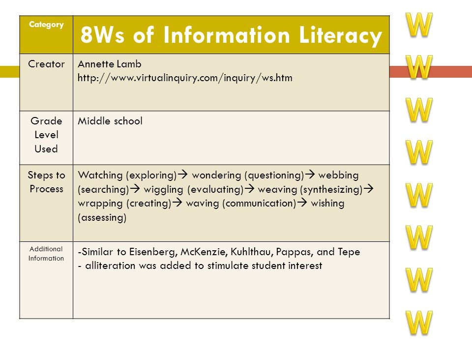 Category 8Ws of Information Literacy CreatorAnnette Lamb http://www.virtualinquiry.com/inquiry/ws.htm Grade Level Used Middle school Steps to Process
