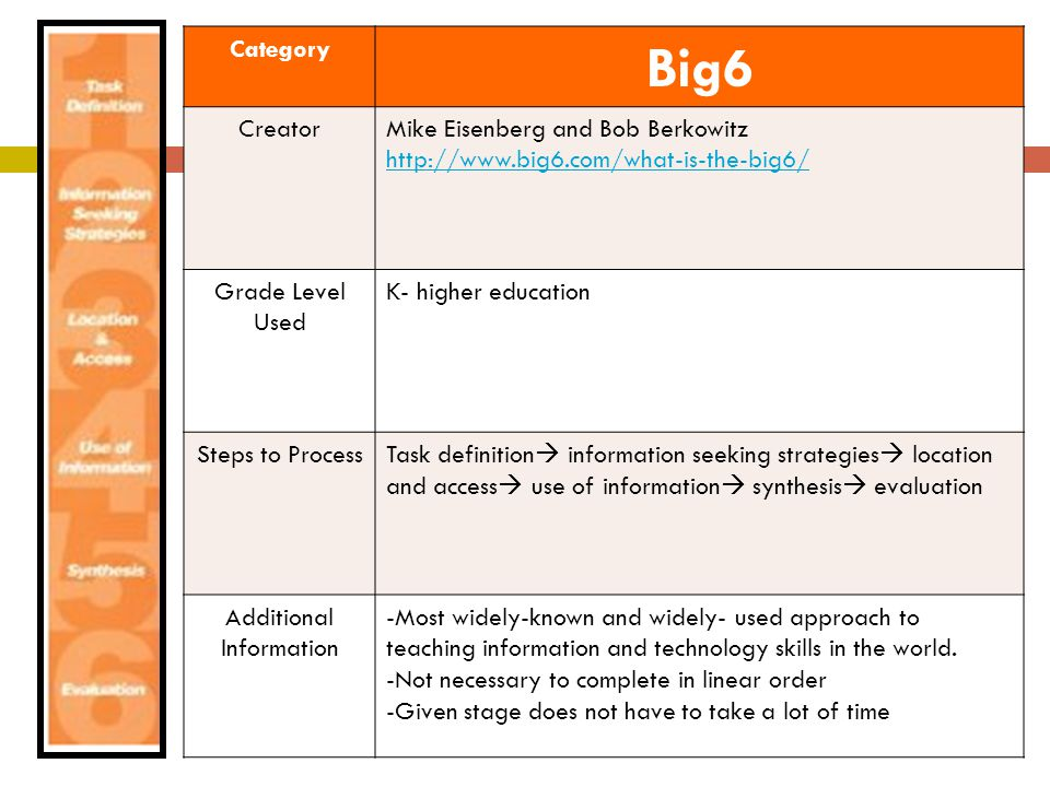 Category Big6 CreatorMike Eisenberg and Bob Berkowitz http://www.big6.com/what-is-the-big6/ Grade Level Used K- higher education Steps to Process Task