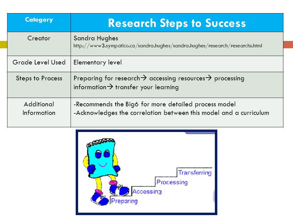 Category Research Steps to Success CreatorSandra Hughes http://www3.sympatico.ca/sandra.hughes/sandra.hughes/research/researchs.html Grade Level UsedE