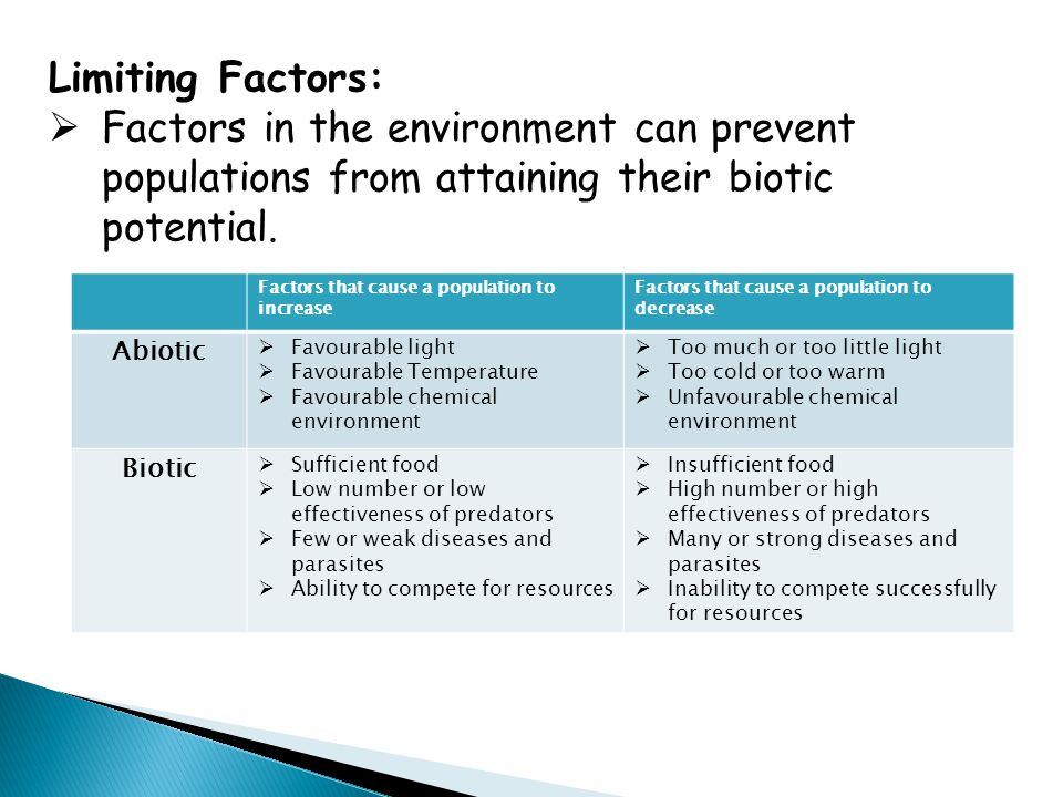 Limiting Factors:  Factors in the environment can prevent populations from attaining their biotic potential. Factors that cause a population to incre