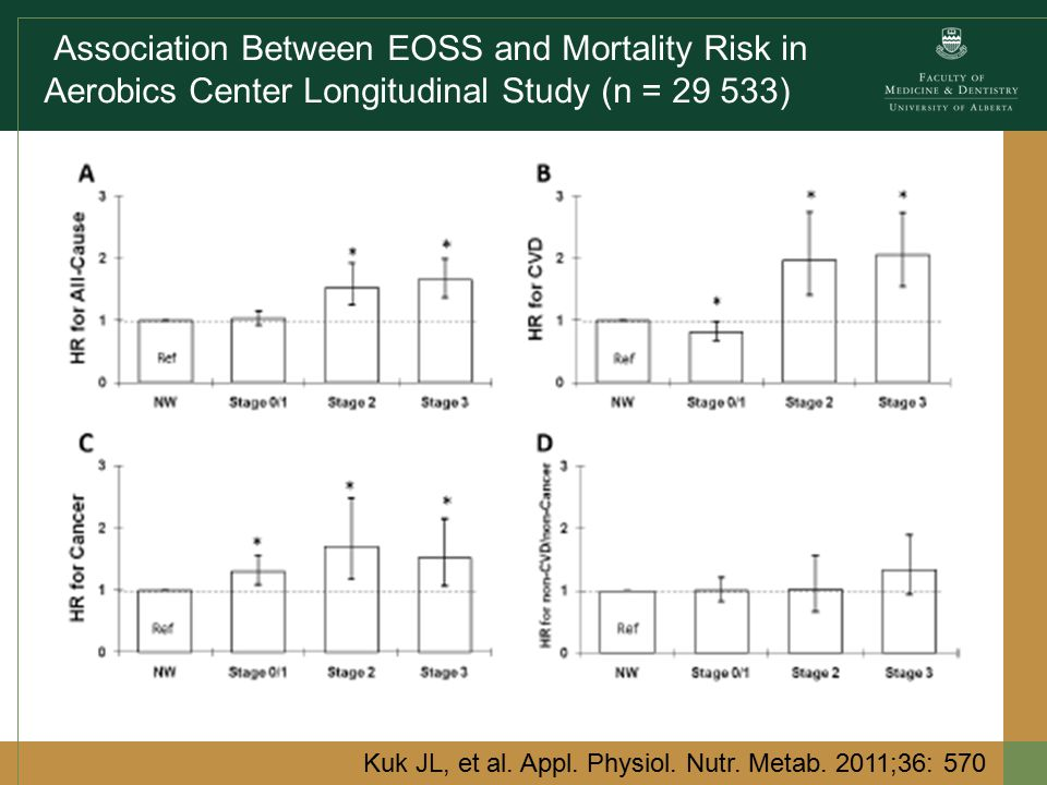 Association Between EOSS and Mortality Risk in Aerobics Center Longitudinal Study (n = 29 533) Kuk JL, et al.