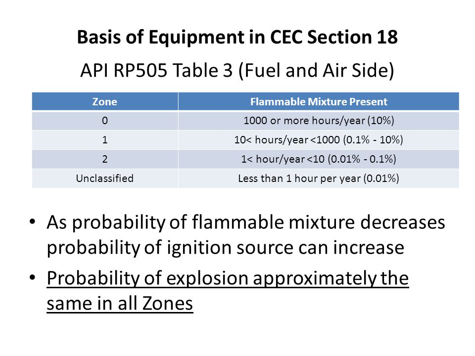 Basis of Equipment in CEC Section 18 API RP505 Table 3 (Fuel and Air Side) As probability of flammable mixture decreases probability of ignition sourc
