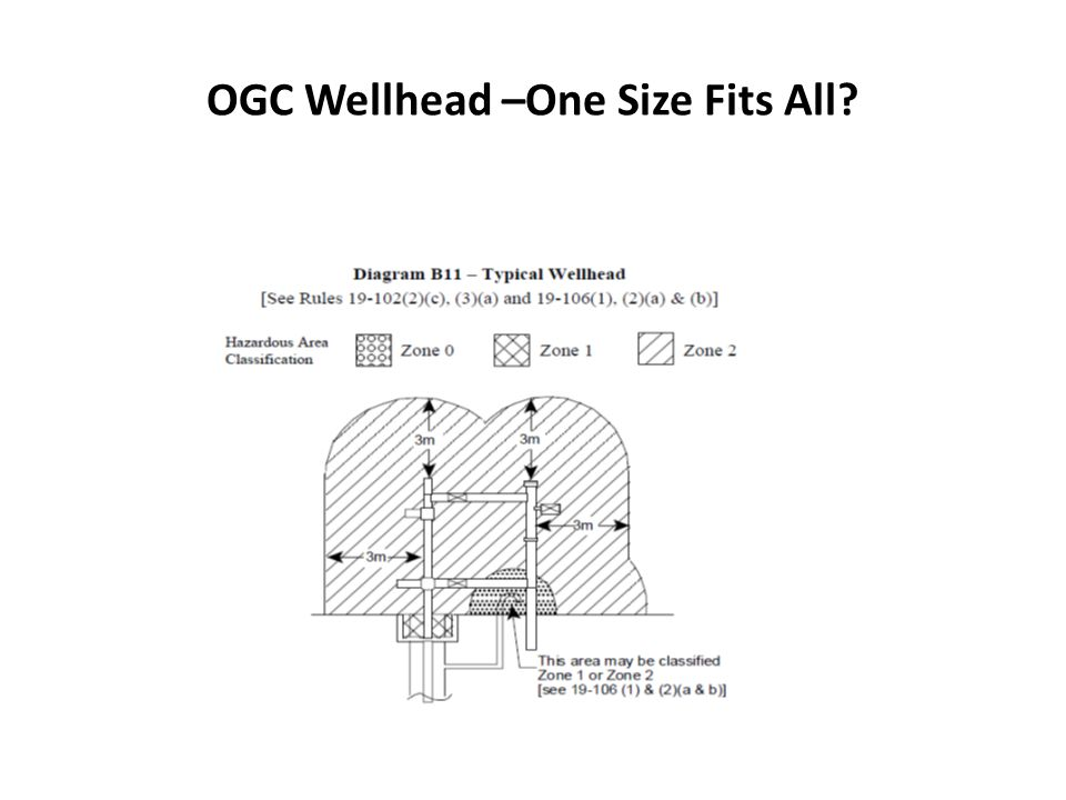 OGC Wellhead –One Size Fits All?