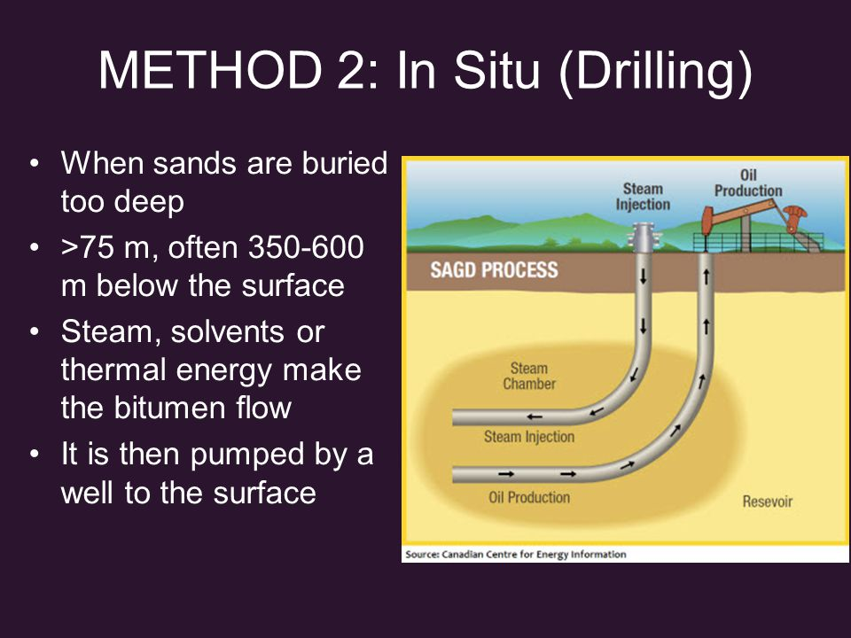 METHOD 2: In Situ (Drilling) When sands are buried too deep >75 m, often 350-600 m below the surface Steam, solvents or thermal energy make the bitumen flow It is then pumped by a well to the surface