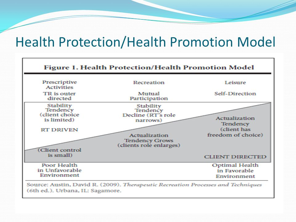 Health Protection/Health Promotion Model