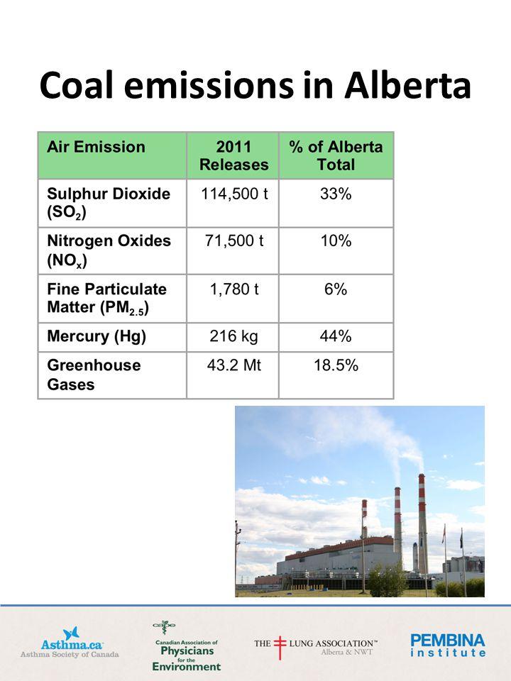 Coal emissions in Alberta