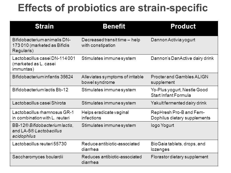 Effects of probiotics are strain-specific StrainBenefitProduct Bifidobacterium animalis DN- 173 010 (marketed as Bifidis Regularis) Decreased transit