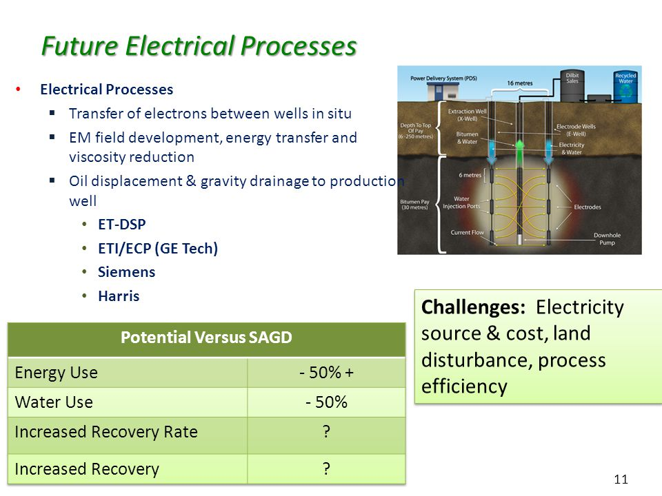 11 Future Electrical Processes Electrical Processes  Transfer of electrons between wells in situ  EM field development, energy transfer and viscosity reduction  Oil displacement & gravity drainage to production well ET-DSP ETI/ECP (GE Tech) Siemens Harris Challenges: Electricity source & cost, land disturbance, process efficiency