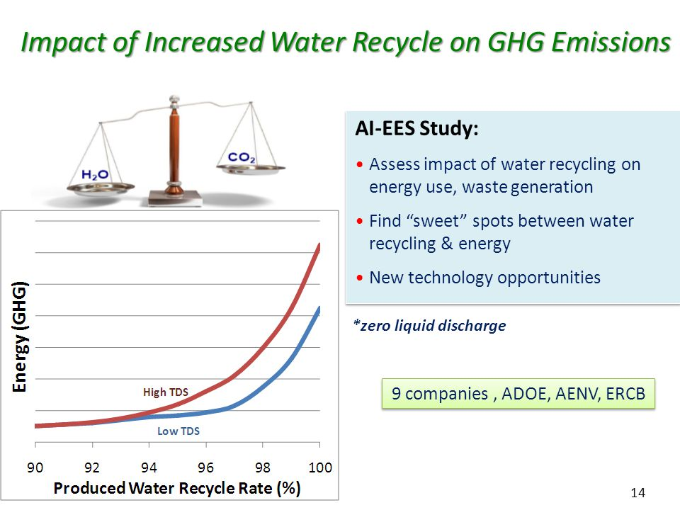 14 Impact of Increased Water Recycle on GHG Emissions *zero liquid discharge AI-EES Study: Assess impact of water recycling on energy use, waste generation Find sweet spots between water recycling & energy New technology opportunities AI-EES Study: Assess impact of water recycling on energy use, waste generation Find sweet spots between water recycling & energy New technology opportunities 9 companies, ADOE, AENV, ERCB