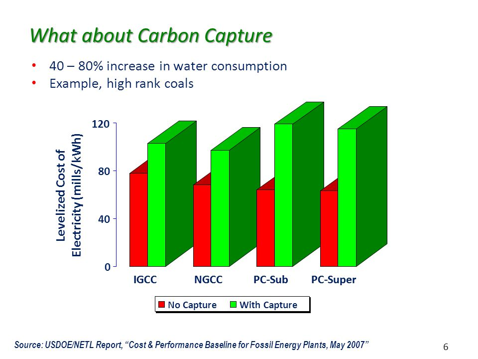 6 What about Carbon Capture 40 – 80% increase in water consumption Example, high rank coals Source: USDOE/NETL Report, Cost & Performance Baseline for Fossil Energy Plants, May 2007 0 40 80 120 Levelized Cost of Electricity (mills/kWh) IGCCNGCCPC-SubPC-Super No Capture IGCCNGCCPC-SubPC-Super No CaptureWith Capture
