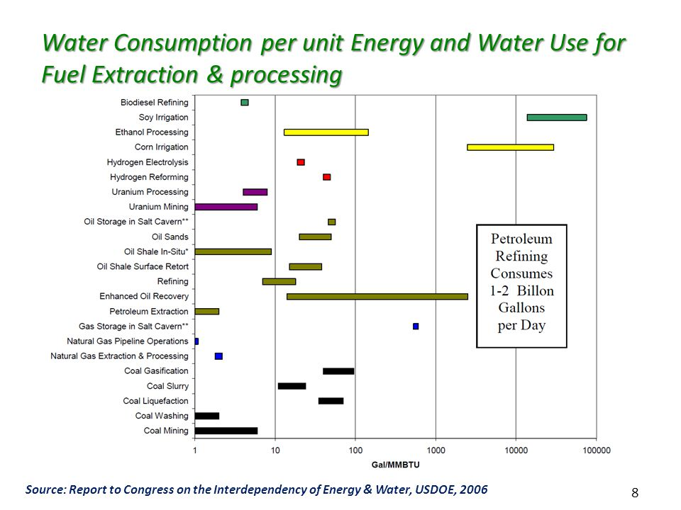 8 Water Consumption per unit Energy and Water Use for Fuel Extraction & processing Source: Report to Congress on the Interdependency of Energy & Water, USDOE, 2006