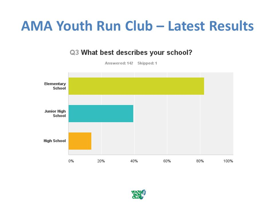 AMA Youth Run Club – Latest Results