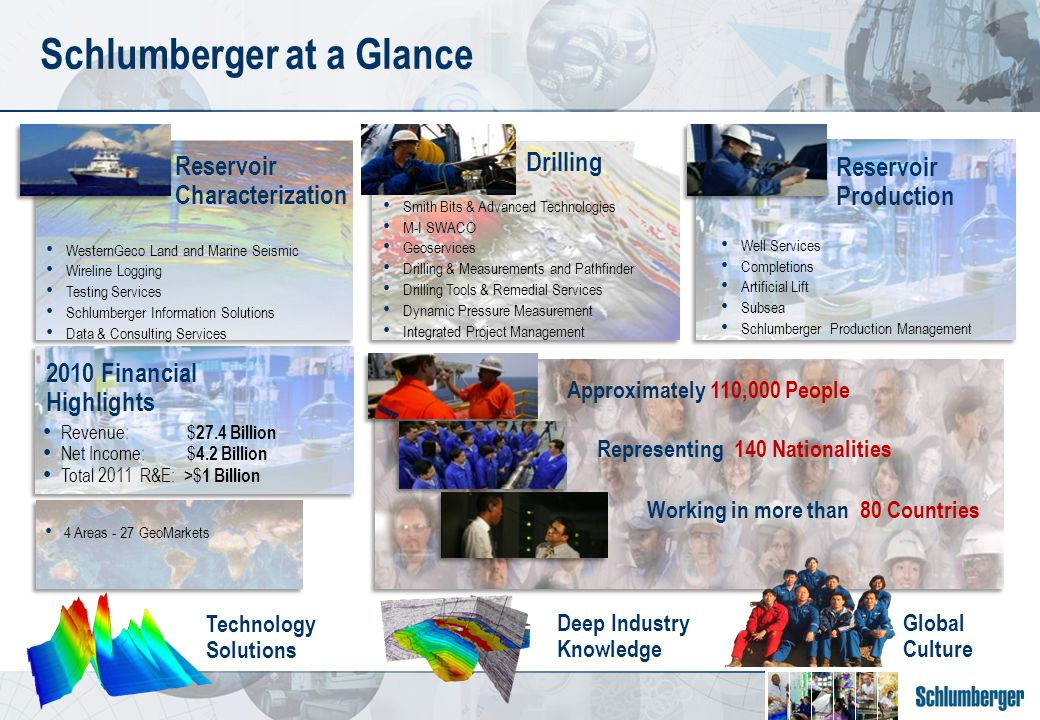 Drilling WesternGeco Land and Marine Seismic Wireline Logging Testing Services Schlumberger Information Solutions Data & Consulting Services Smith Bits & Advanced Technologies M-I SWACO Geoservices Drilling & Measurements and Pathfinder Drilling Tools & Remedial Services Dynamic Pressure Measurement Integrated Project Management 4 Areas - 27 GeoMarkets Schlumberger at a Glance Approximately 110,000 People Working in more than 80 Countries Representing 140 Nationalities Revenue: $ 27.4 Billion Net Income: $ 4.2 Billion Total 2011 R&E: >$ 1 Billion 2010 Financial Highlights Deep Industry Knowledge Global Culture Reservoir Characterization Technology Solutions Reservoir Production Well Services Completions Artificial Lift Subsea Schlumberger Production Management