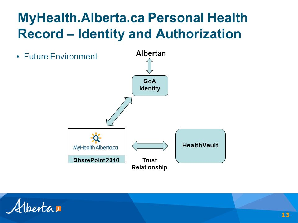 MyHealth.Alberta.ca Personal Health Record – Identity and Authorization Future Environment 13 HealthVault GoA Identity SharePoint 2010 Trust Relations