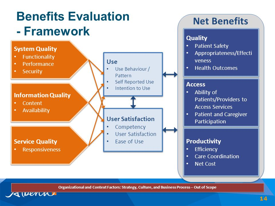Benefits Evaluation - Framework 14 Net Benefits System Quality Functionality Performance Security System Quality Functionality Performance Security In