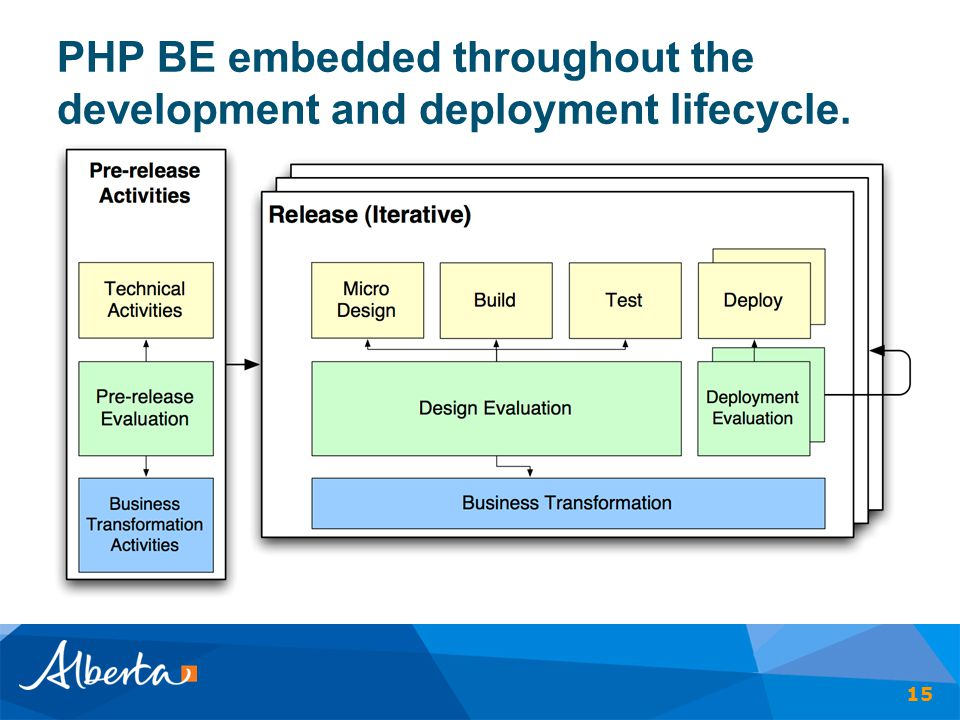 PHP BE embedded throughout the development and deployment lifecycle. 15