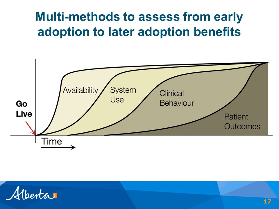 Multi-methods to assess from early adoption to later adoption benefits 17