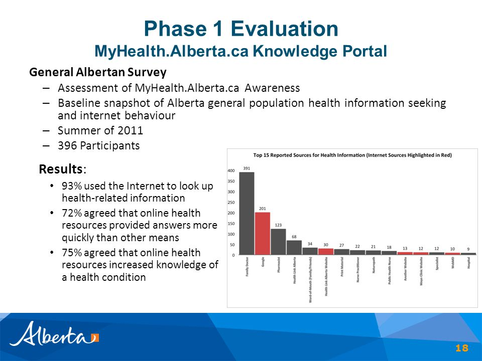 Phase 1 Evaluation MyHealth.Alberta.ca Knowledge Portal 18 General Albertan Survey – Assessment of MyHealth.Alberta.ca Awareness – Baseline snapshot of Alberta general population health information seeking and internet behaviour – Summer of 2011 – 396 Participants Results: 93% used the Internet to look up health-related information 72% agreed that online health resources provided answers more quickly than other means 75% agreed that online health resources increased knowledge of a health condition