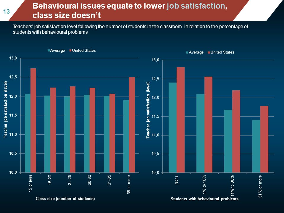 Mean mathematics performance, by school location, after acc ounting for socio-economic status Fig II.3.3 13 Behavioural issues equate to lower job sat