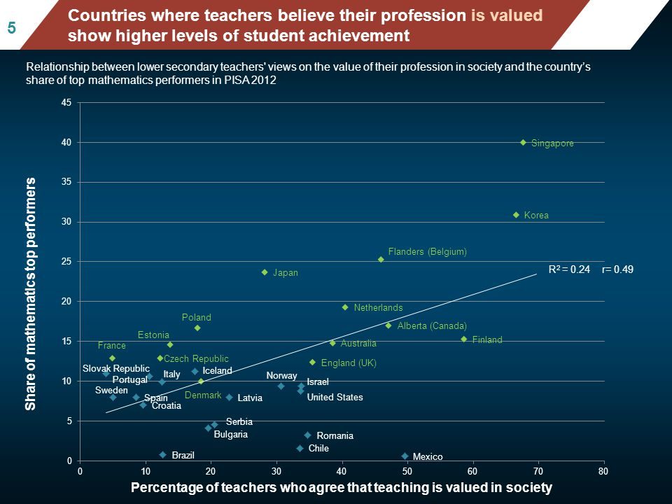 Mean mathematics performance, by school location, after accounting for socio-economic status Fig II.3.3 55 Countries where teachers believe their profession is valued show higher levels of student achievement Relationship between lower secondary teachers views on the value of their profession in society and the country's share of top mathematics performers in PISA 2012 R 2 = 0.24 r= 0.49