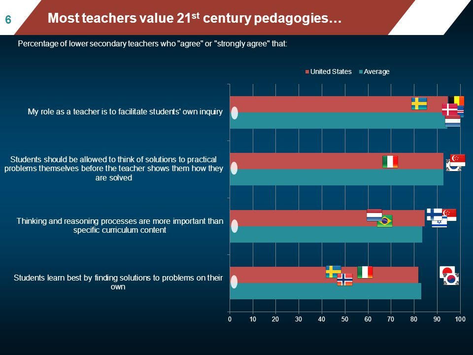 Mean mathematics performance, by school location, after accounting for socio-economic status Fig II.3.3 66 Most teachers value 21 st century pedagogie
