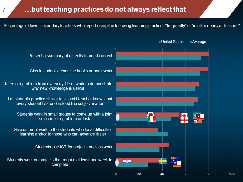 Mean mathematics performance, by school location, after acc ounting for socio-economic status Fig II.3.3 77 …but teaching practices do not always refl