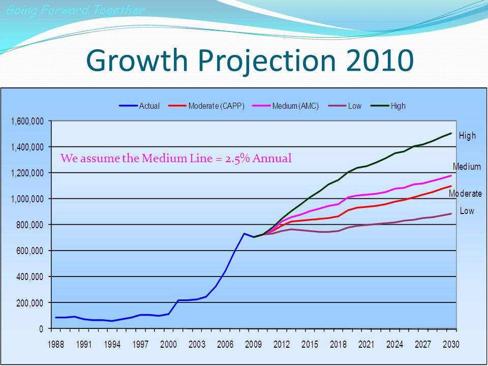 Growth Projection 2010 We assume the medium scenario in our Plan Going Forward Together We assume the Medium Line = 2.5% Annual