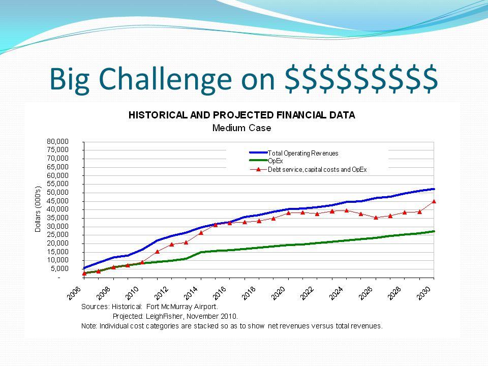 Big Challenge on $$$$$$$$$