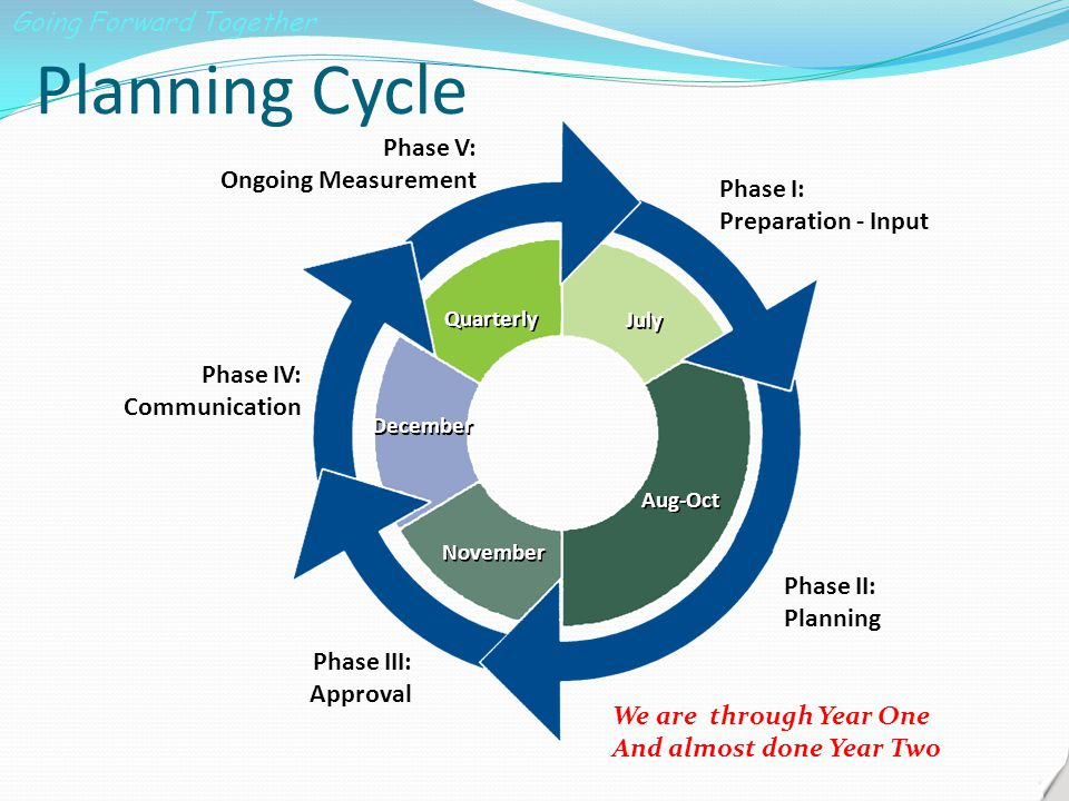 Planning Cycle Phase I: Preparation - Input Phase II: Planning Phase III: Approval Phase IV: Communication Phase V: Ongoing Measurement July Aug-Oct November December Quarterly We are through Year One And almost done Year Two Going Forward Together