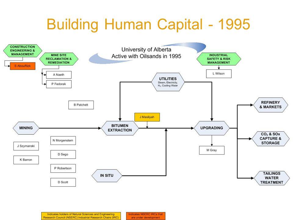 > Building Human Capital - 1995
