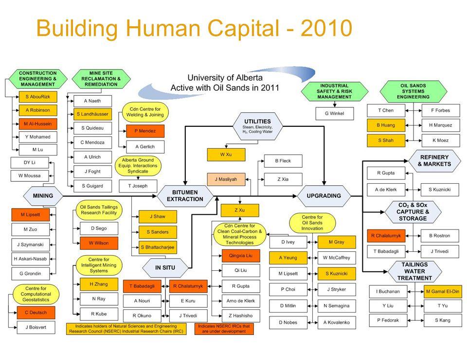 Building Human Capital - 2010