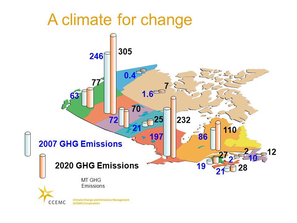 A climate for change MT GHG Emissions 246 63 0.4 1.6 72 21 86 10 19 21 2 197 2007 GHG Emissions 2020 GHG Emissions 305 70 77 232 110 25 27 28 2 12 7