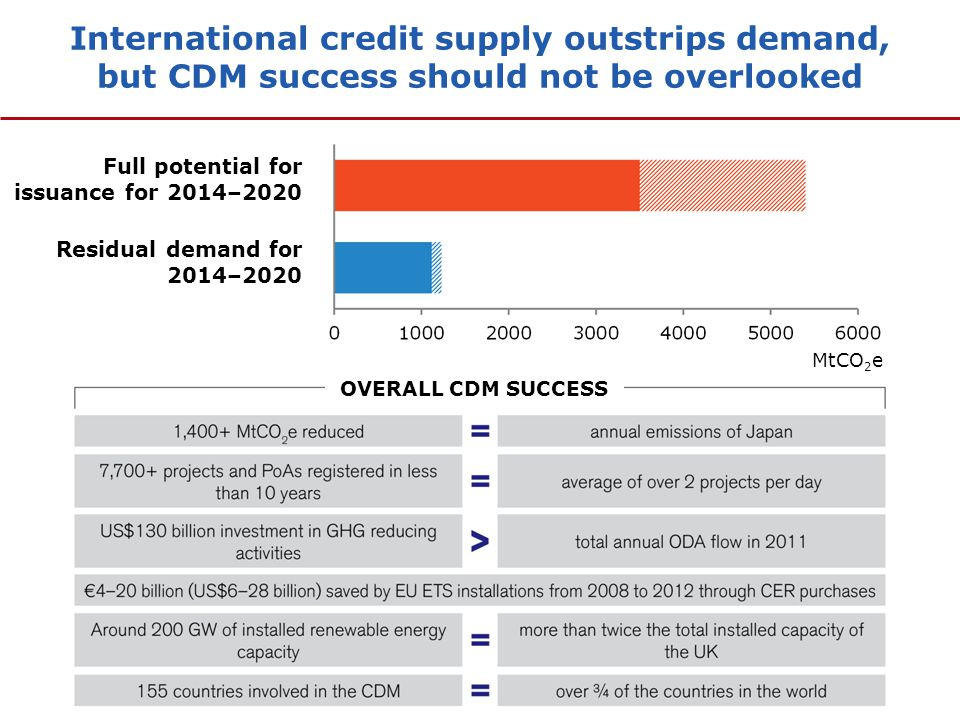 International credit supply outstrips demand, but CDM success should not be overlooked Full potential for issuance for 2014–2020 Residual demand for 2014–2020 OVERALL CDM SUCCESS MtCO 2 e