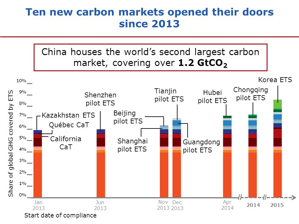 Carbon taxes around the world are evolving to allow more flexibility to reduce emissions