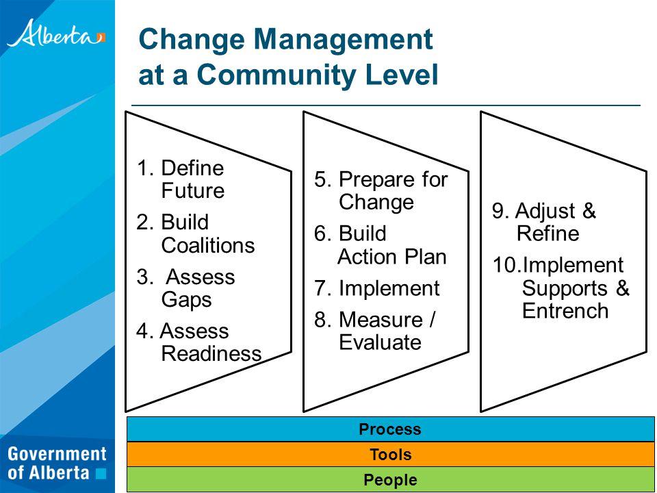 Change Management at a Community Level 1. Define Future 2.