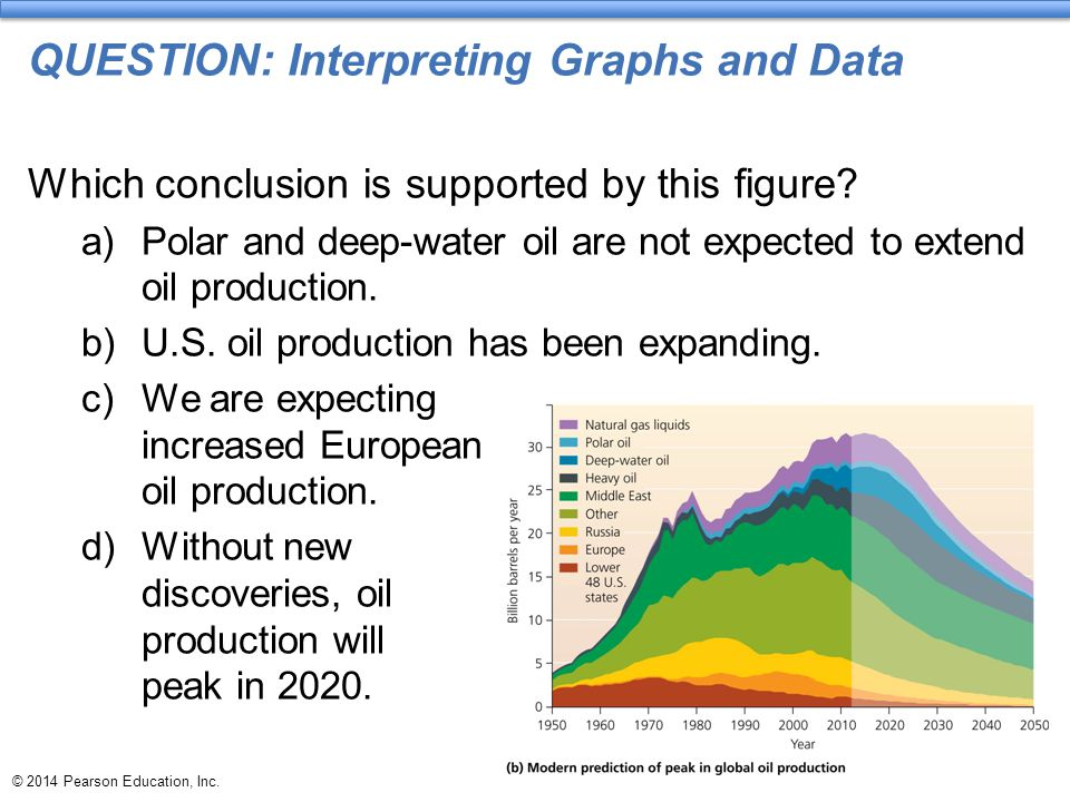 © 2014 Pearson Education, Inc. QUESTION: Interpreting Graphs and Data Which conclusion is supported by this figure? a)Polar and deep-water oil are not