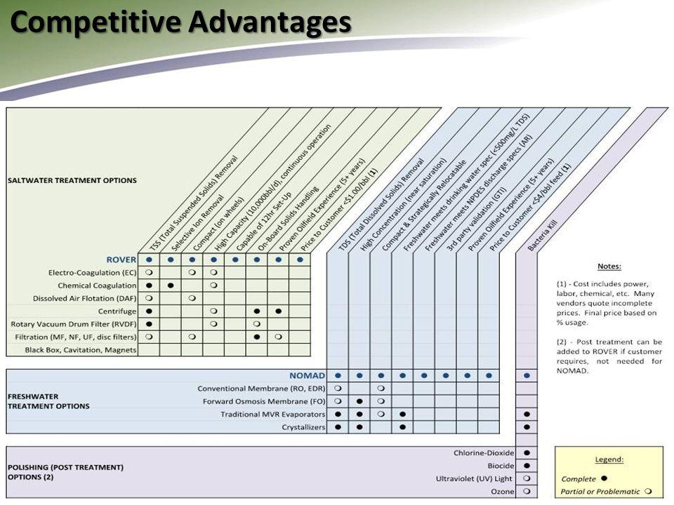 11 Competitive Advantages