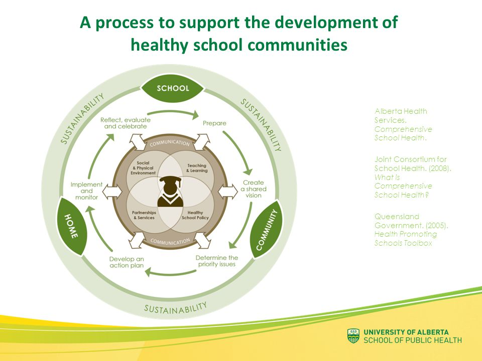 A process to support the development of healthy school communities Alberta Health Services.