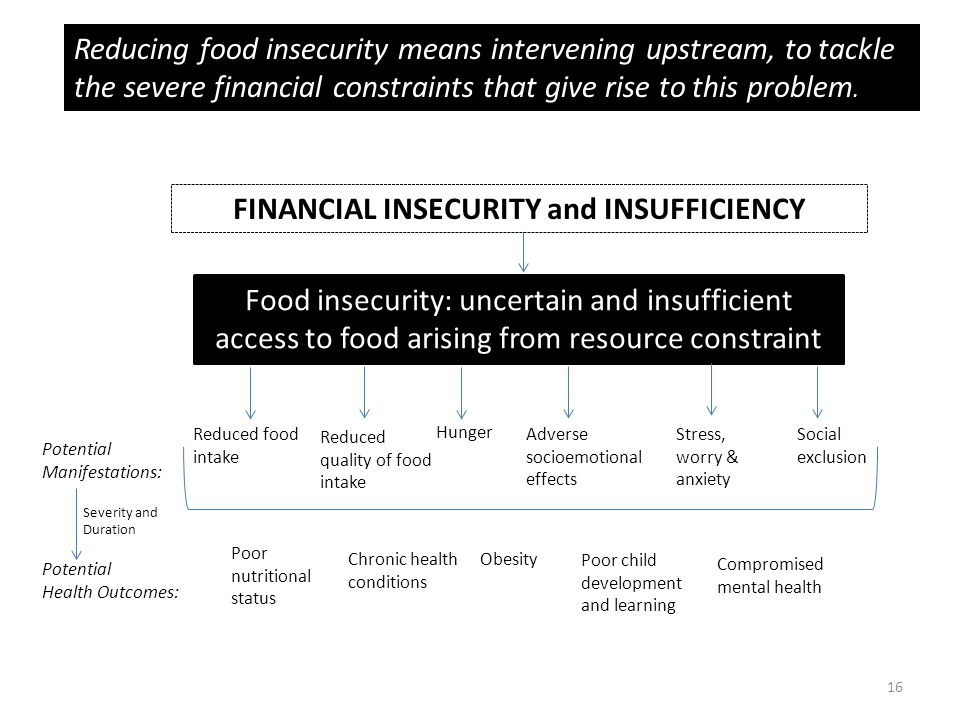 16 Food insecurity: uncertain and insufficient access to food arising from resource constraint Potential Manifestations: Reduced food intake Hunger Ad