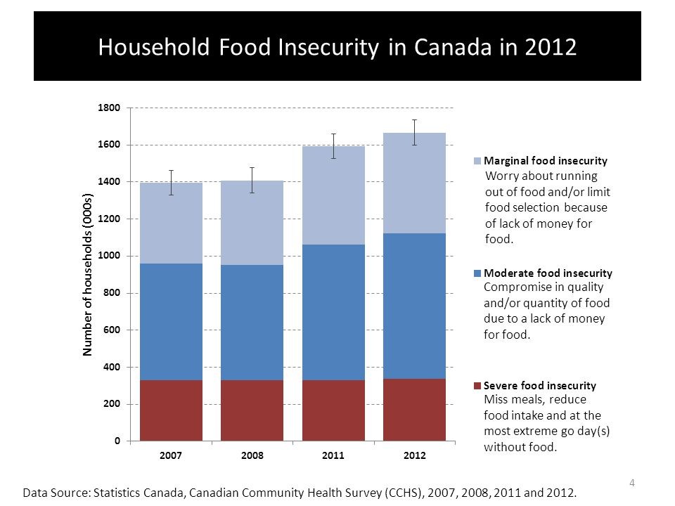 The low rate of food insecurity among Canadian seniors reflects the effect of policy interventions targeting income.