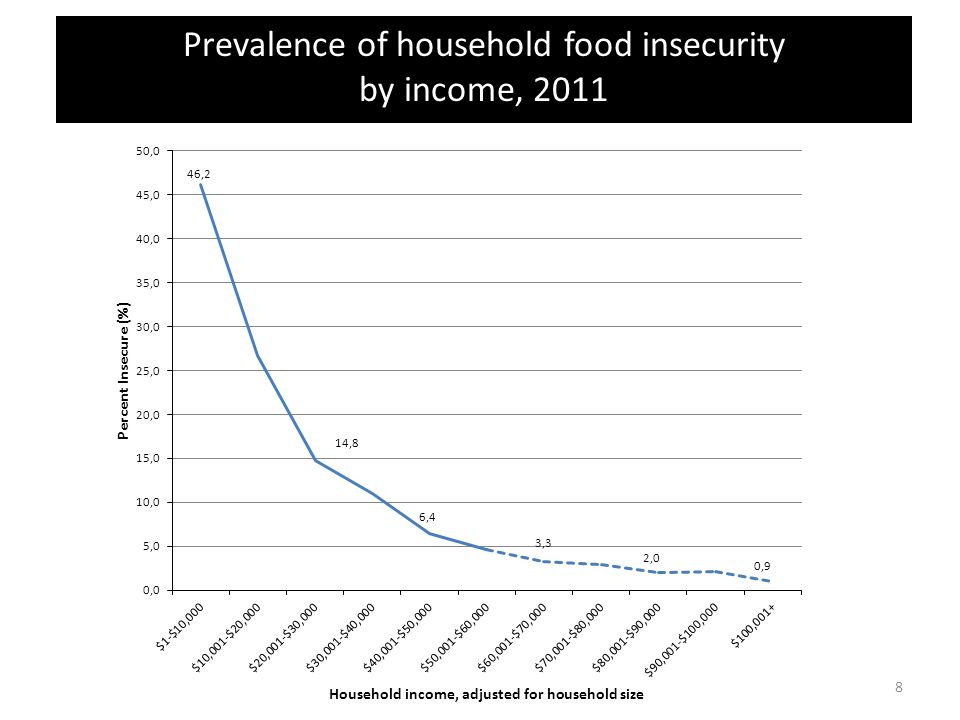 Prevalence of household food insecurity by income, 2011 8