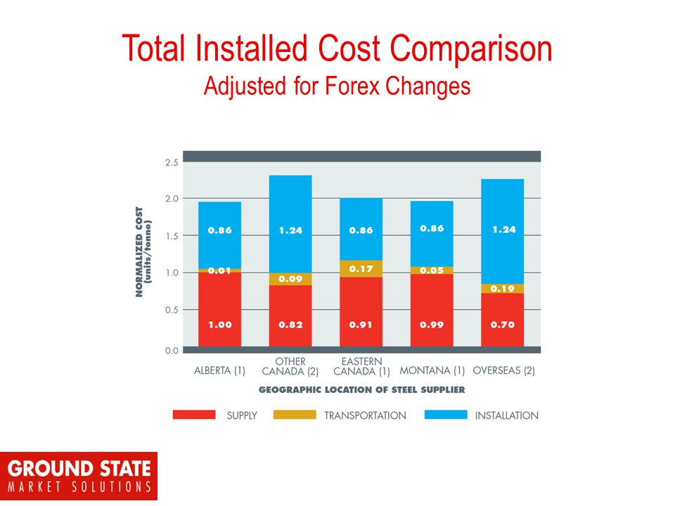 Total Installed Cost Comparison Adjusted for Forex Changes