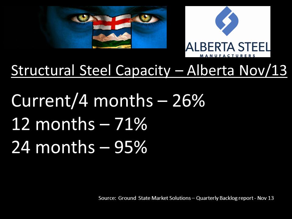 Structural Steel Capacity – Alberta Nov/13 Current/4 months – 26% 12 months – 71% 24 months – 95% Source: Ground State Market Solutions – Quarterly Backlog report - Nov 13