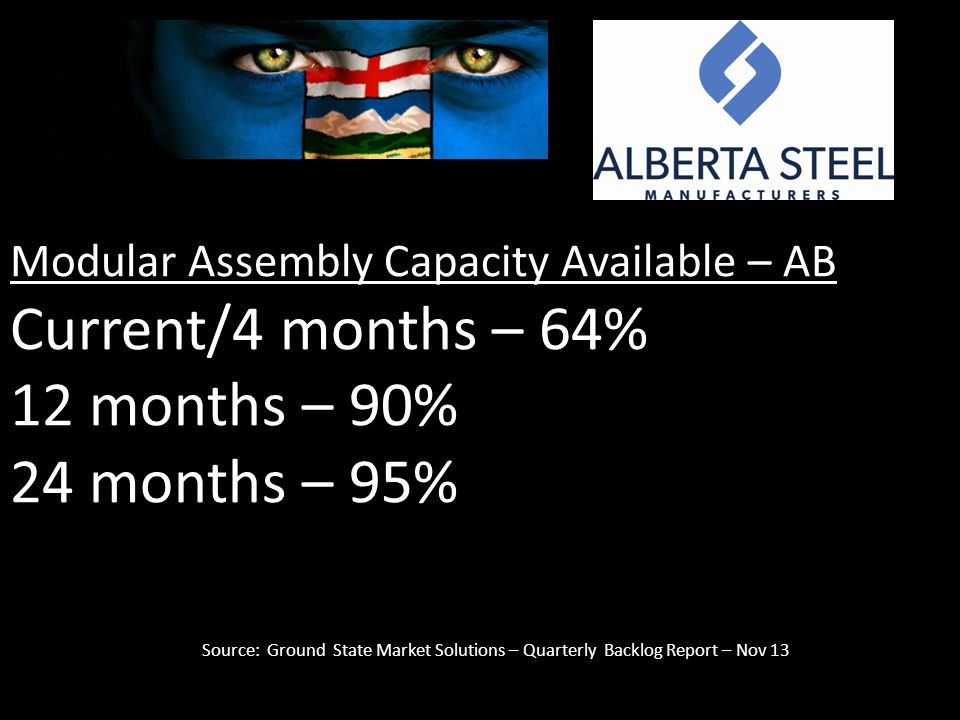 Modular Assembly Capacity Available – AB Current/4 months – 64% 12 months – 90% 24 months – 95% Source: Ground State Market Solutions – Quarterly Backlog Report – Nov 13