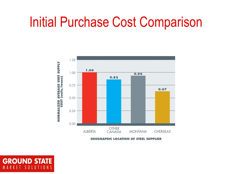 Initial Purchase Cost Comparison