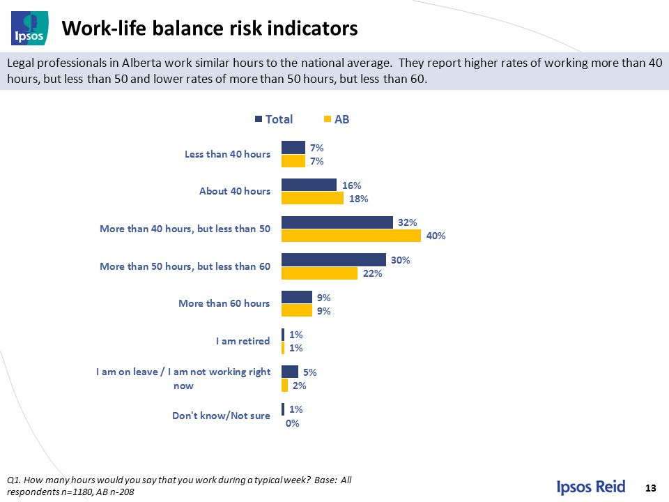 Work-life balance risk indicators 13 Q1.