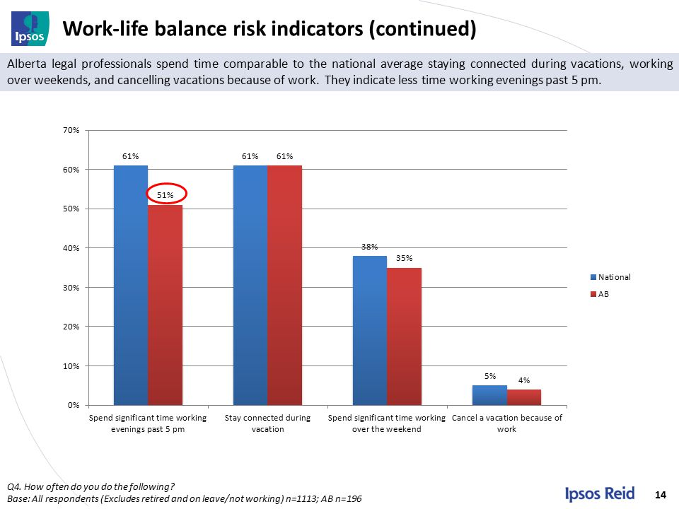 Work-life balance risk indicators (continued) 14 Q4.