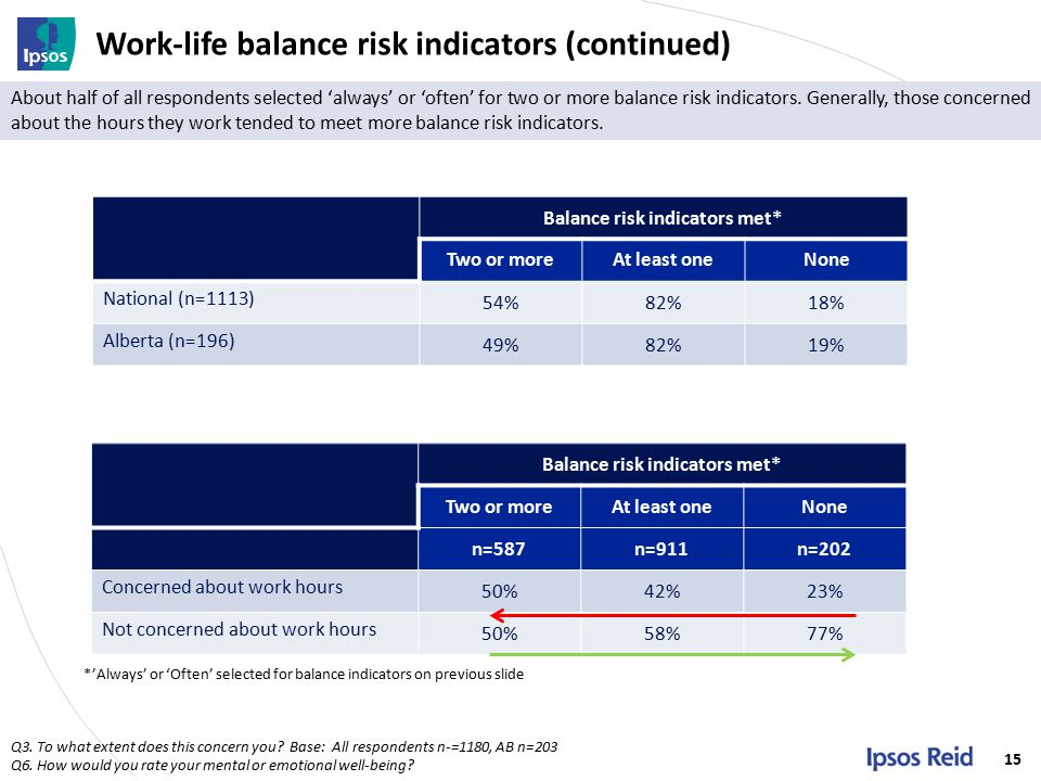 Work-life balance risk indicators (continued) 15 Q3.